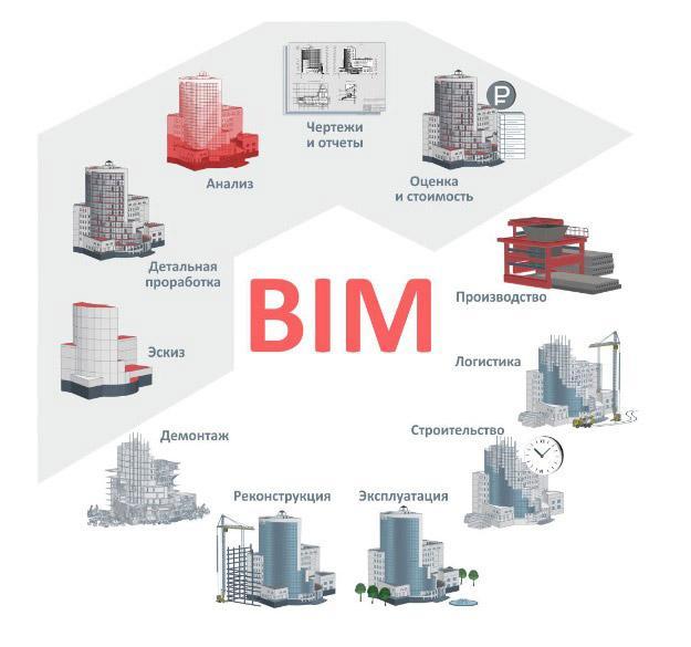 Картинки по запросу BIM-технології.