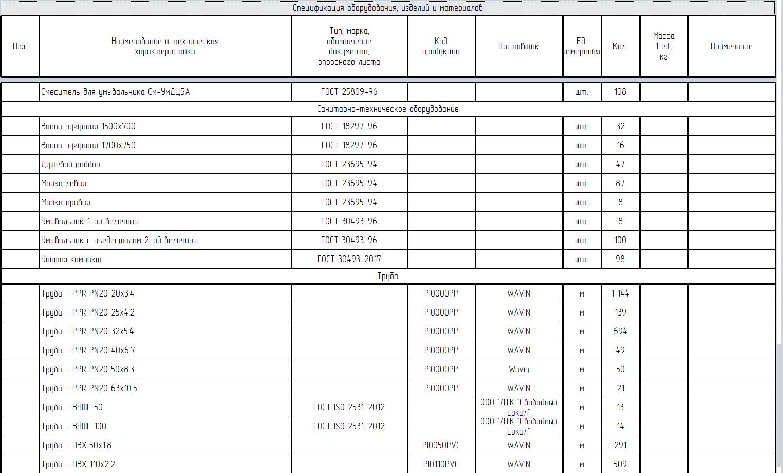 Спецификация элементов системы «Водоснабжения и водоотведения» по ГОСТ 21.110-95 (форма 1)